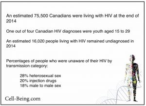 HIV Transmission on Best In Health Radio